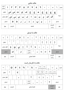 جزئیات صفحه کلید استاندارد فارسی Persian Keyboard Layout Standard