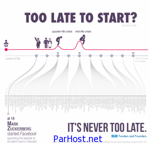 هیچ وقت دیر نیست Too Late to Start? It's Never Too Late.