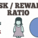 Risk Reward Profit sterling ratio